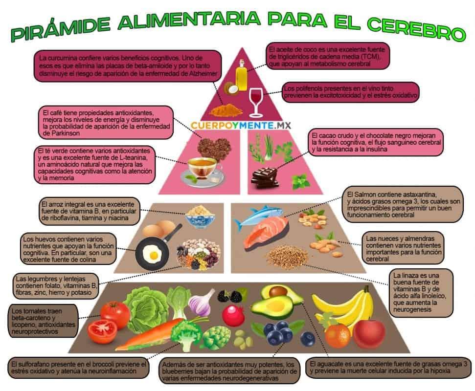 piramide alimentaria cuerpoymente.mx